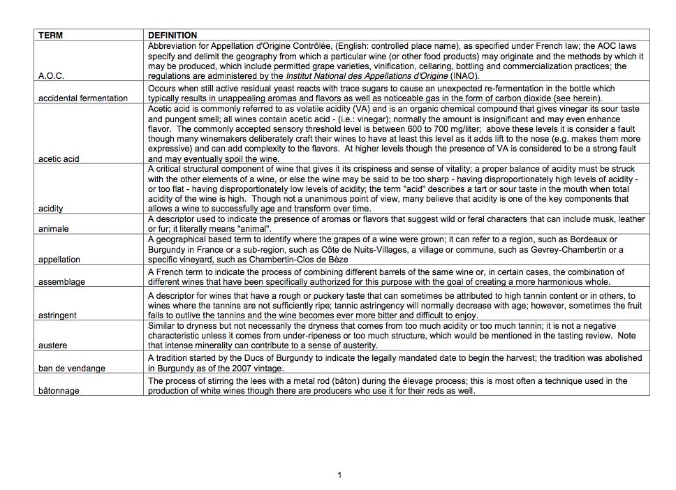 Burghound Glossary Page